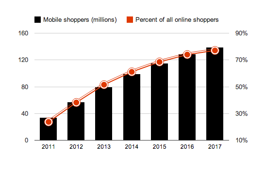 Mobile Shoppers Have Increased Exponentially.